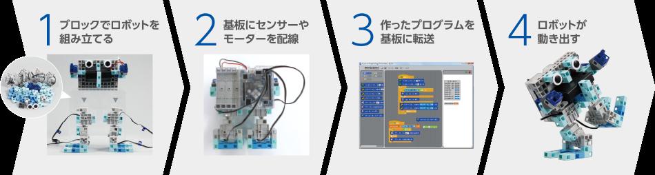 LiKロボットプログラミング教室カリキュラム一覧エジソンアカデミー1